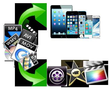 Video Converter for Mac Batch Convert All HD/SD Video on Mac